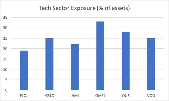 techsector-exposure-etfs.png