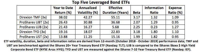 top-leveraged-bond-etfs-zig.png