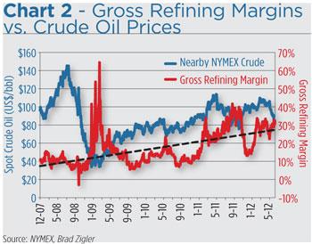 crack spread refinery margin