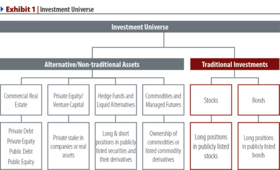 Alternative options to investment banking