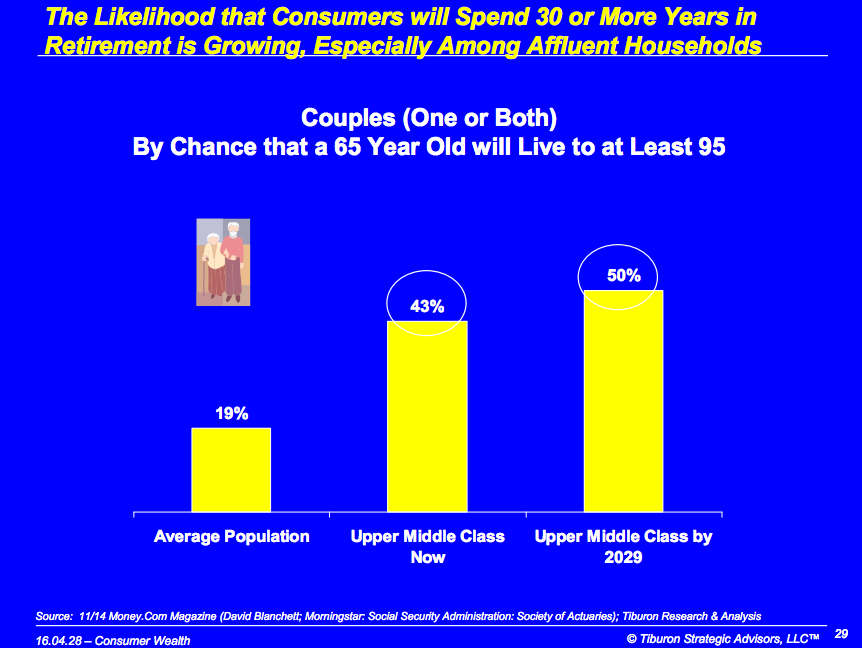 The Baby Boomer Retirement Savings Crisis Shifts Gears ...