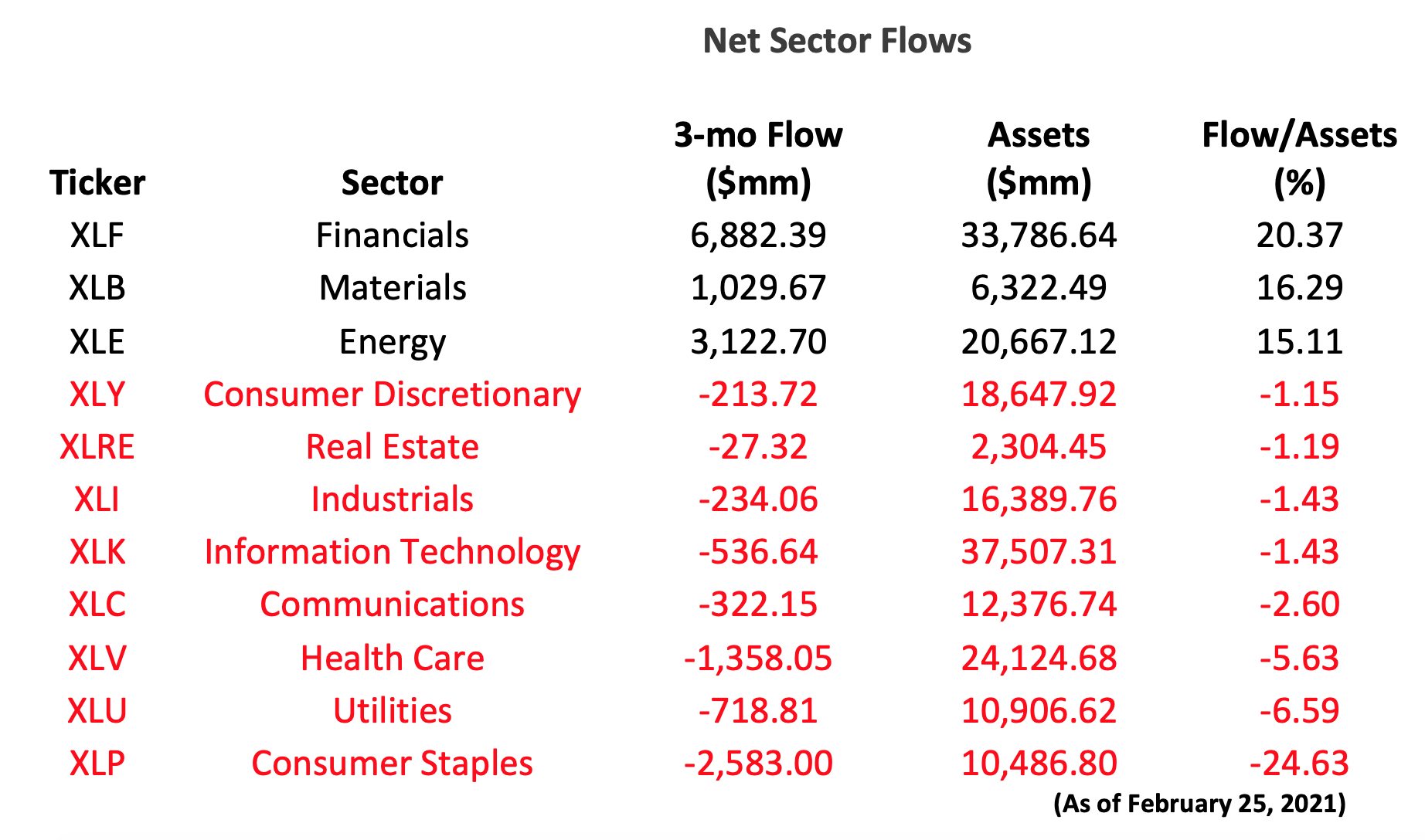 ETF sector inflows