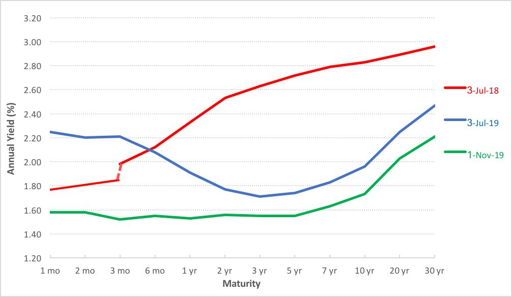 zig-treasury-yield-curve.png