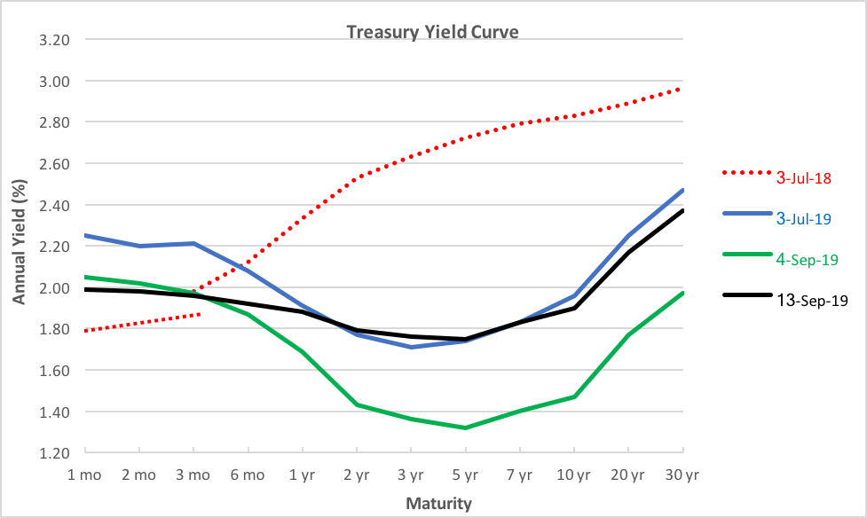 zig-yield-curve-normal.png