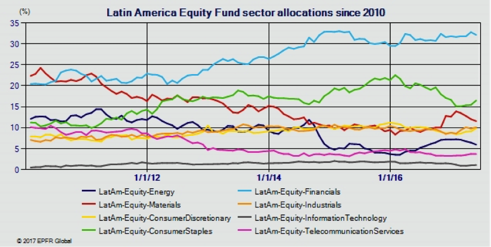 Think, that Latin america funds know