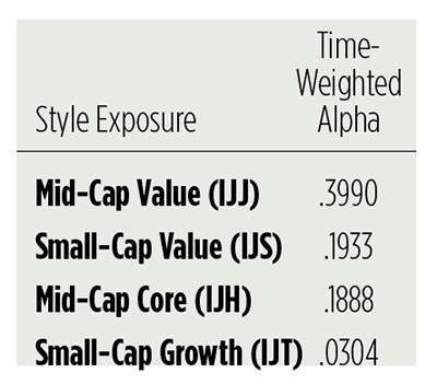 Growth Or Value Which Way To Lean Wealth Management