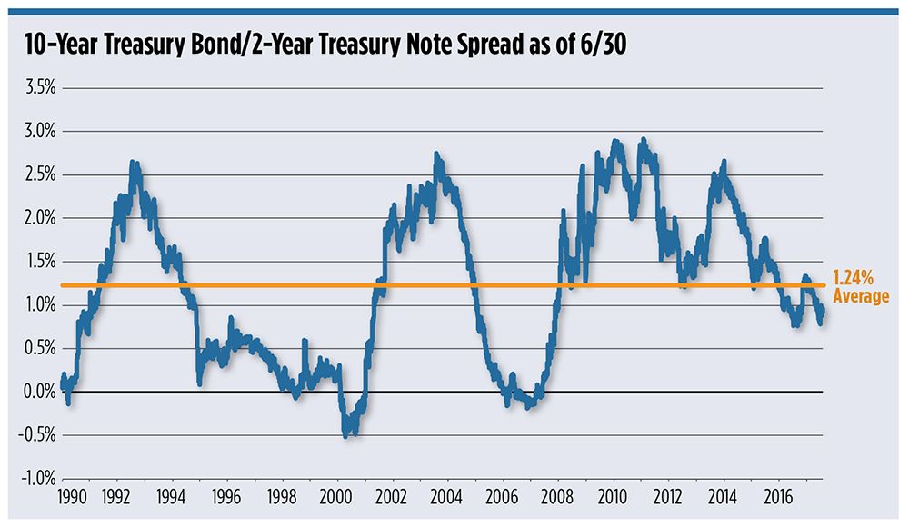 What A Flattening Yield Curve Means For Your Clients Wealth Management