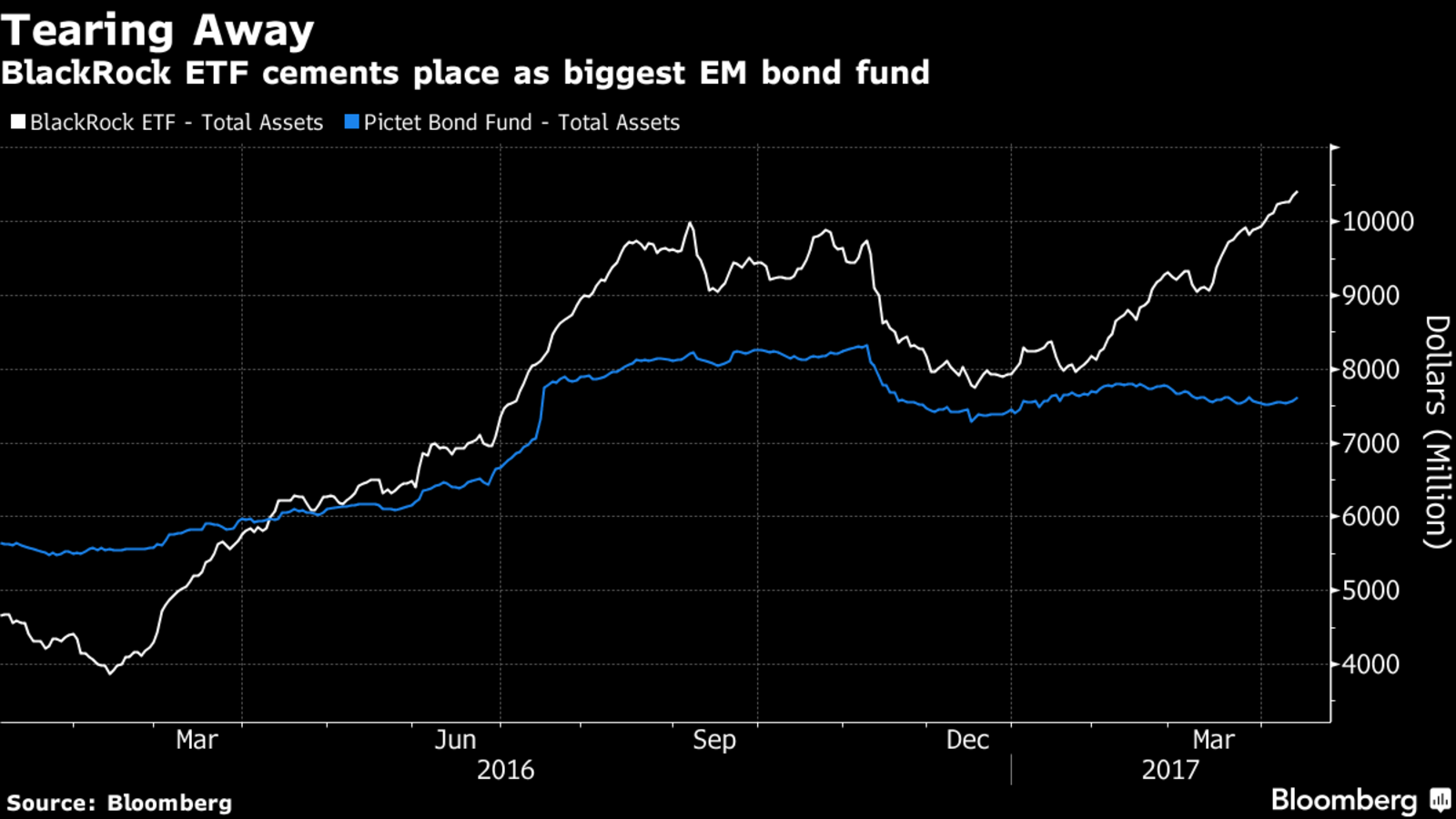 BlackRock ETF Is New Leader for Emerging-Market Debt ...  BlackRock ETF I...