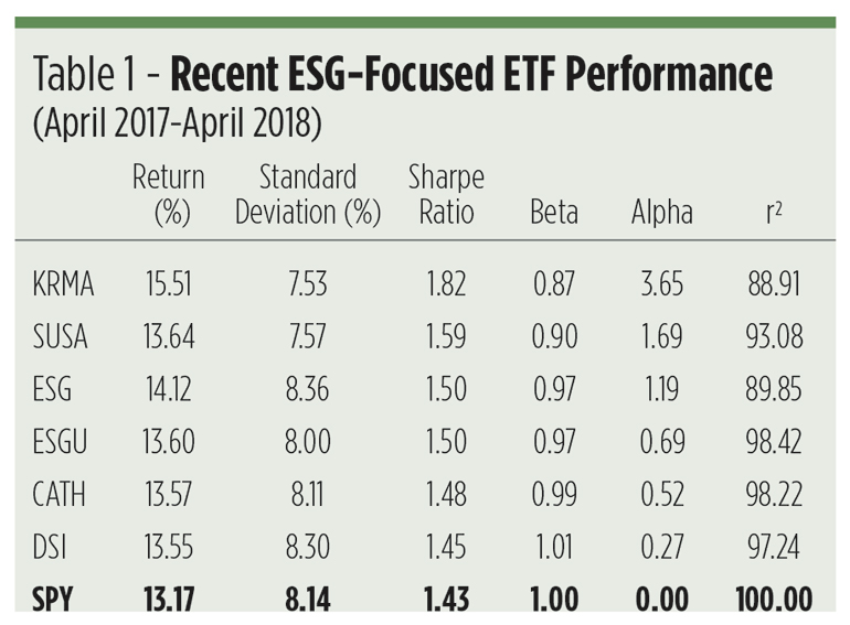 Esg Funds Impact And Alpha Wealth Management