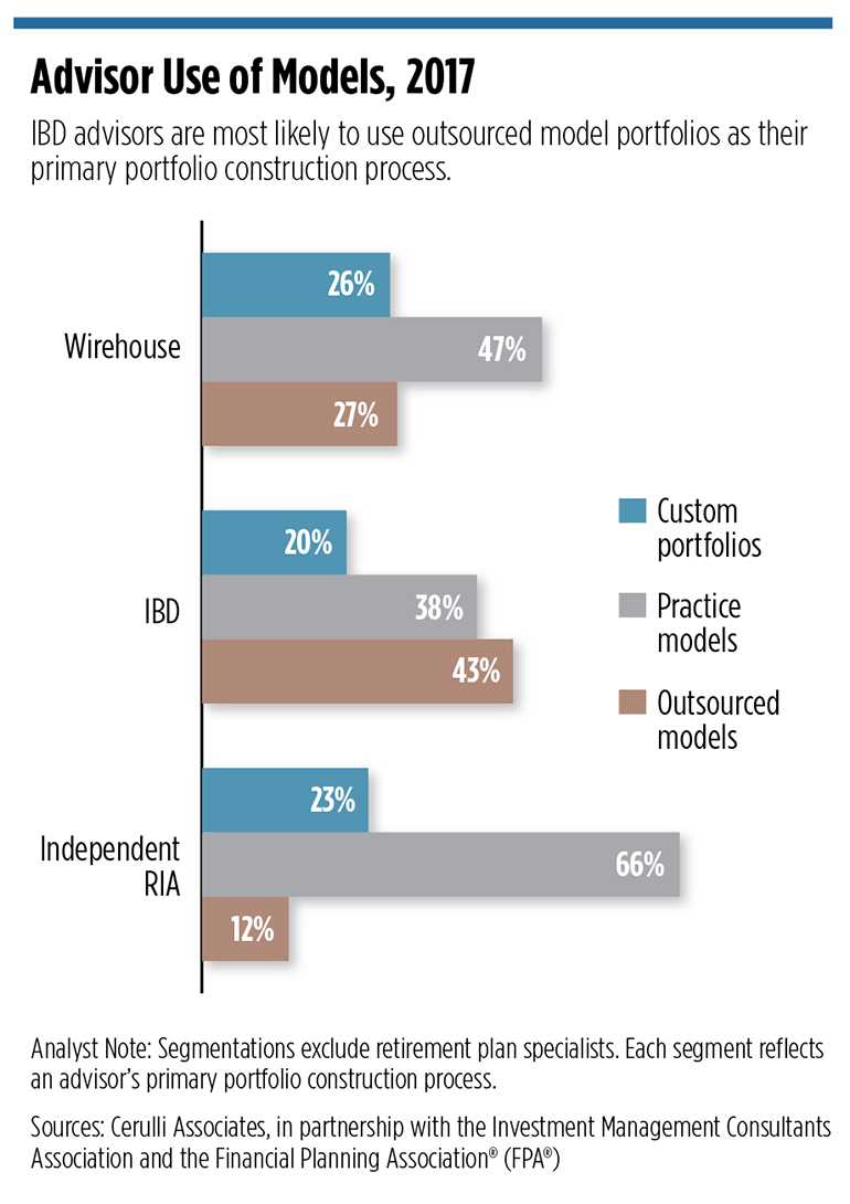 Model Portfolios On the Rise | Wealth Management