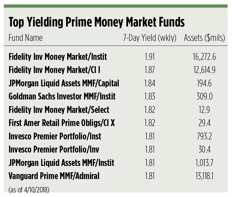 Money Is (Once Again) King | Wealth Management
