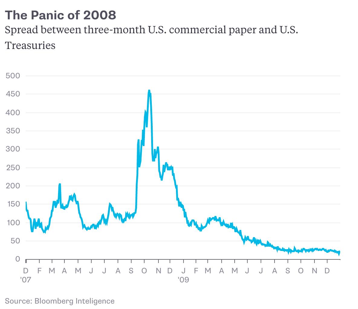 Financial Liquidity: Financial Market Liquidity Is Great, Until It Isn't