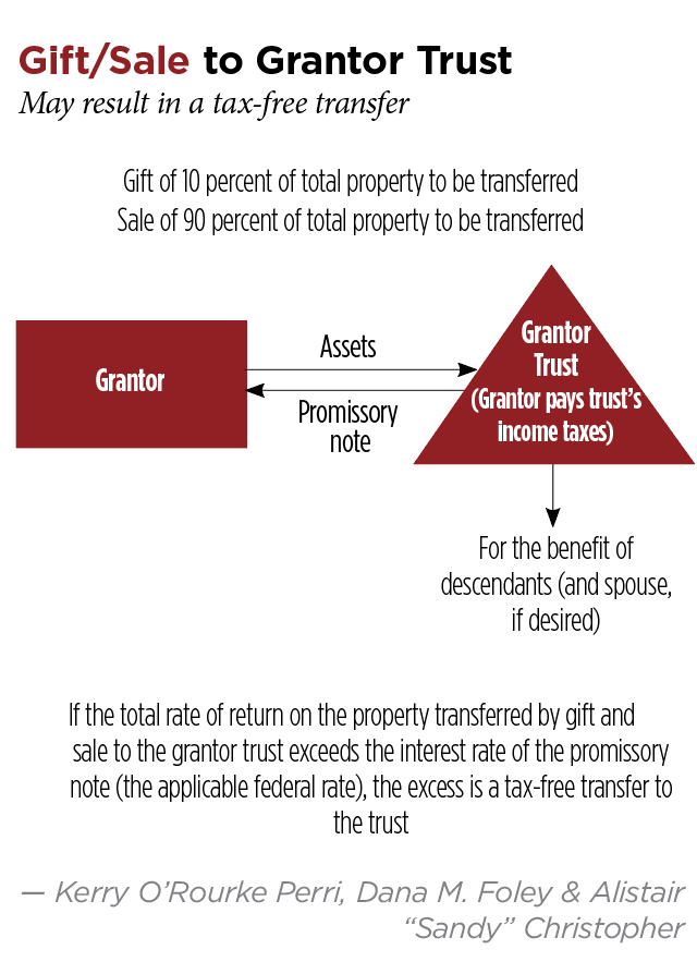 Estate Planning In A Rising Interest Rate Environment Part I Baml