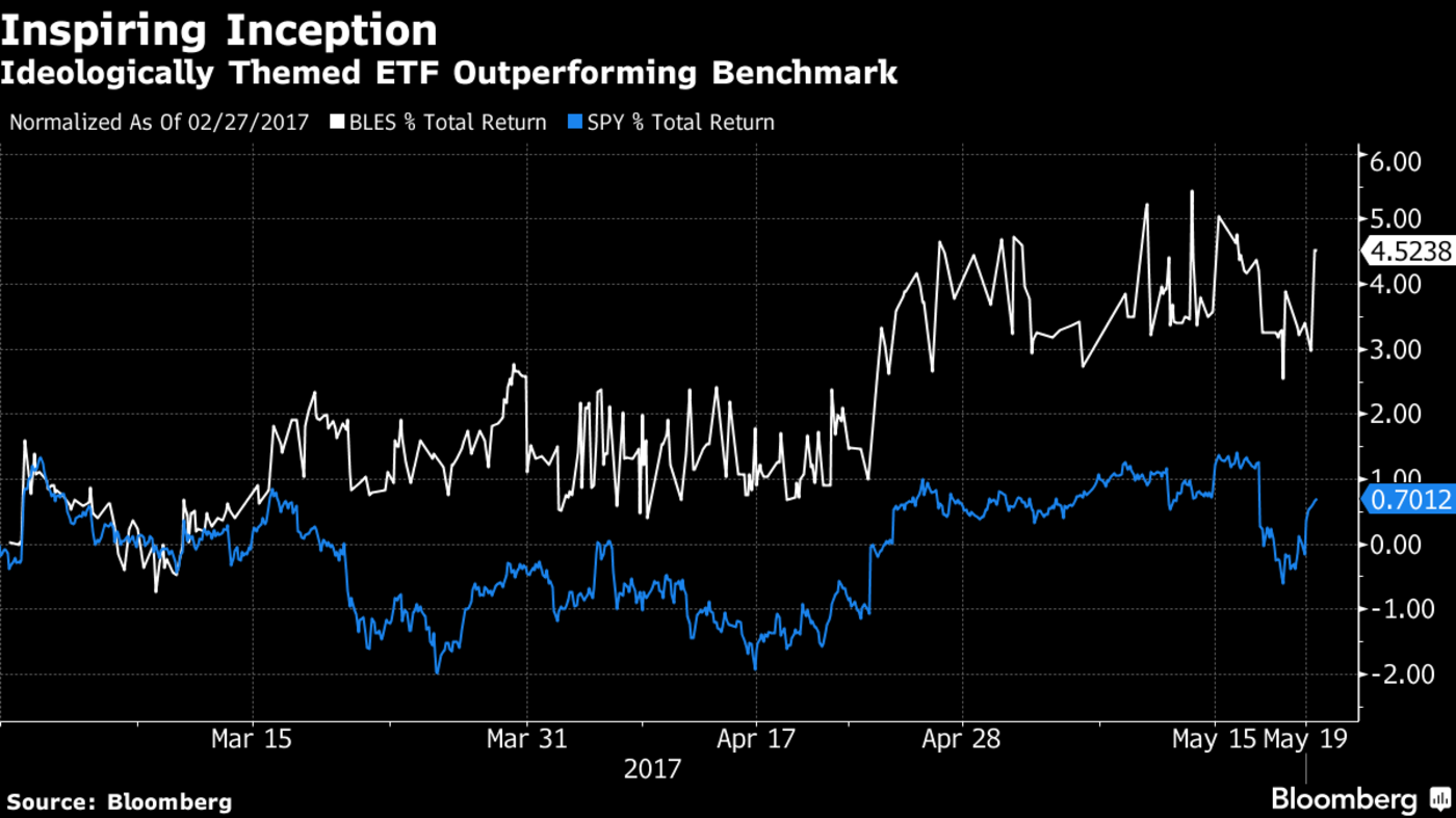 Religious etfs expand to bonds as values investing catches on compared with a 18 percent gain in the spdr sp 500 etf which goes by spy and a 06 percent loss in the ishares russell 2000 etf symbol iwm buycottarizona Gallery