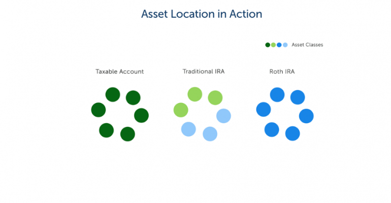 Asset Location in Action
