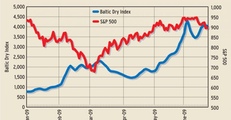 Baltic Dry Index Flying Again