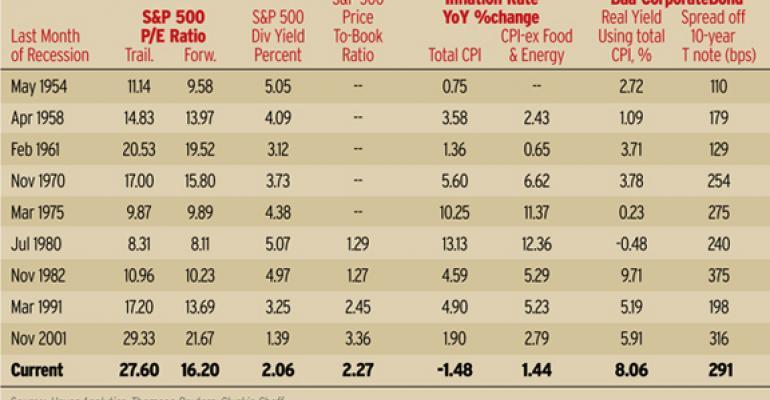 Overvalued Market?