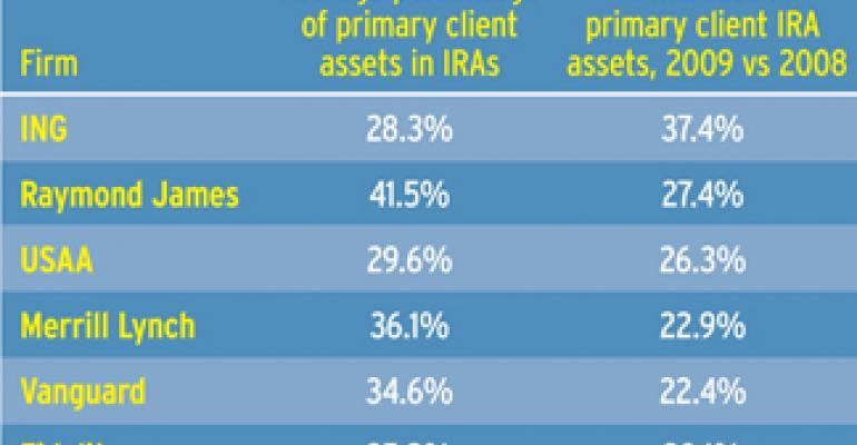 IRAs Overtake 401(k)s in Asset Race