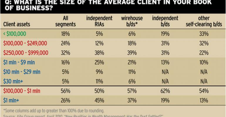 Ultra-wealthy Prefer RIAs
