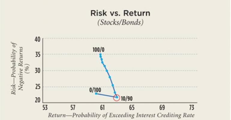 How to determine which investment interest right is right for retirement