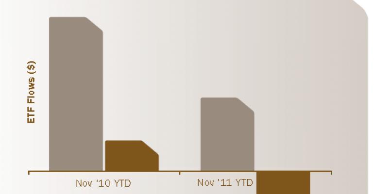 Is the Honeymoon Over for Gold ETFs?