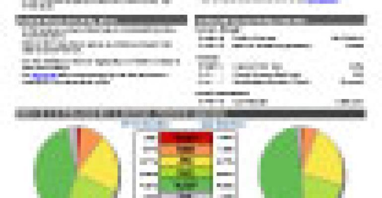 Predictive ETF - STPAX - Dangerous Rating