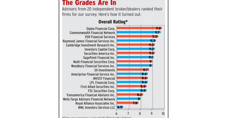 The Big Shrink: Independent Broker Dealer Report Card 2012