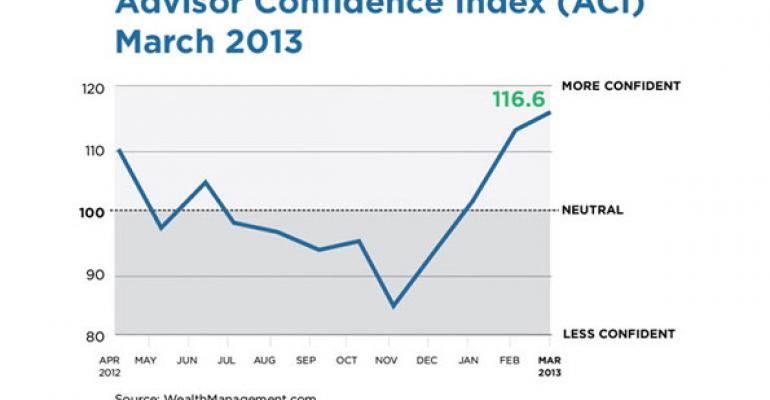 Financial Advisor Confidence in Markets Wanes