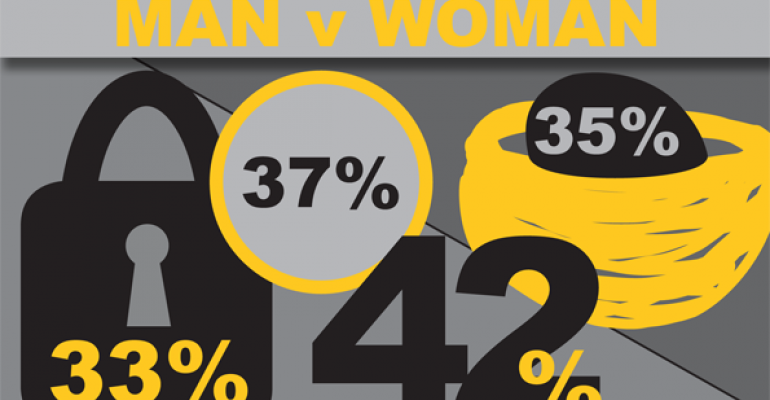 Men v Women: The Difference in Financial Catch-Up Game Plans