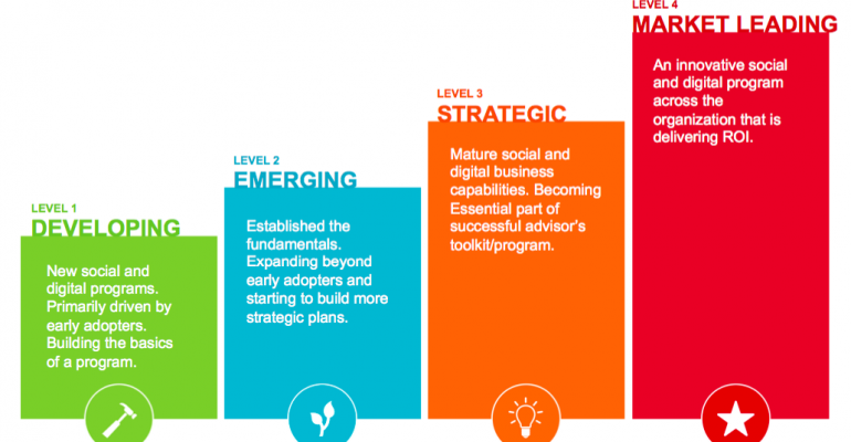 Hearsay Social's New Model To Measure Social Business Maturity