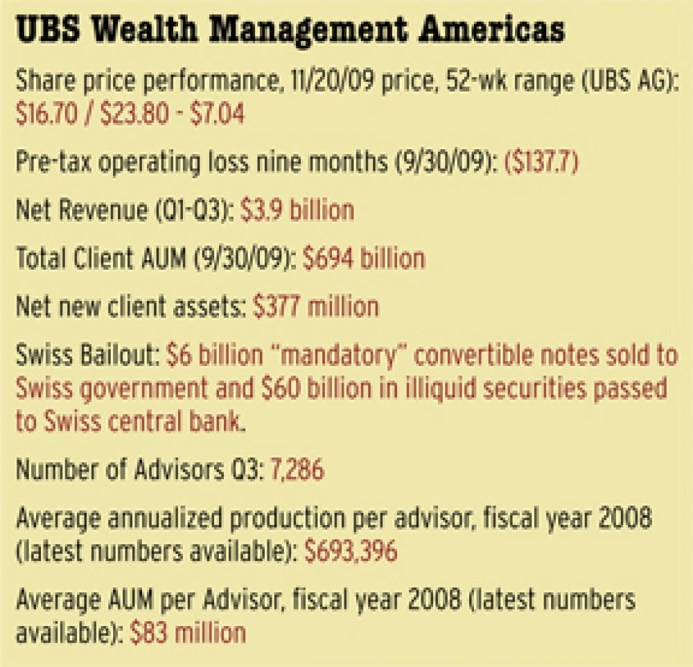 UBS, Is the Worst Over?