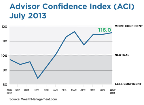 http://wealthmanagement.com/site-files/wealthmanagement.com/files/uploads/2013/07/july-aci-small.png