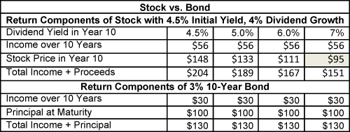 bond valuation essay Read this full essay on home products: stock and bond valuation this case  discusses the valuation of stocks and bonds it says that in textbooks, the valuat.