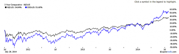 Leveraged ETF DIG vs XLE - Price Performance Chart