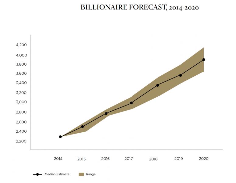 billionaires forecast