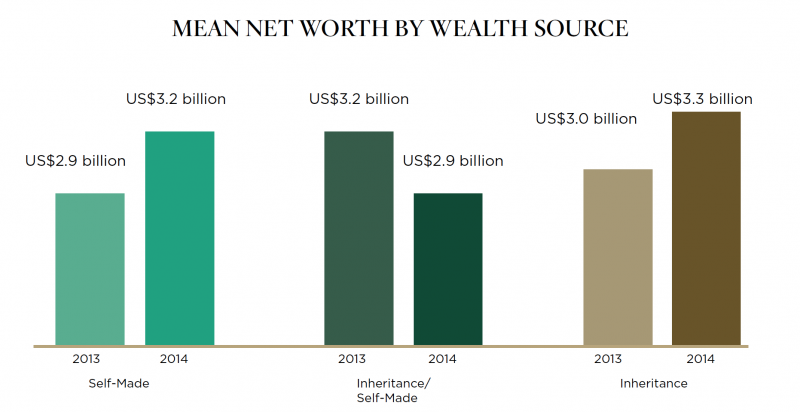 net worth by source