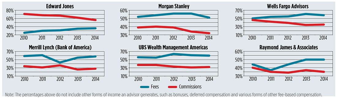 Ubs broker compensation