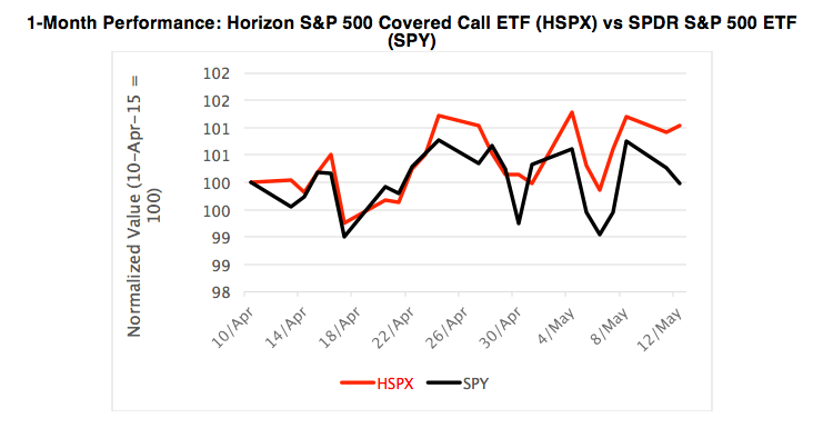 "buy write etf Buy these covered call etfs to sidestep market volatility covered call etfs are also often referred to as a ""buy-write"" options 2 covered call etfs to buy."
