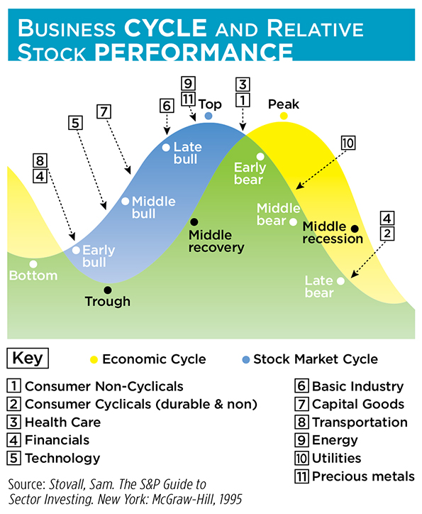 stock market performance and economic activity relationship Economic growth (ie whether stock market performance causes  the causality  relationship between financial development with particular.