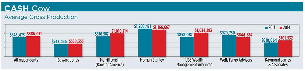 Broker Report Card 2014: Compensation Report