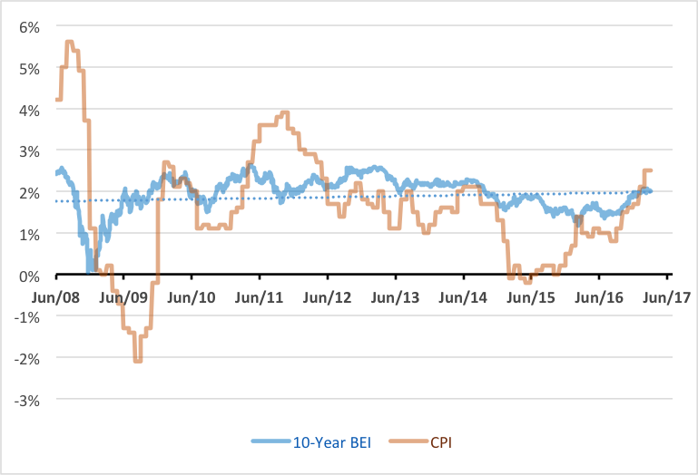 relationship between treasuries and inflation